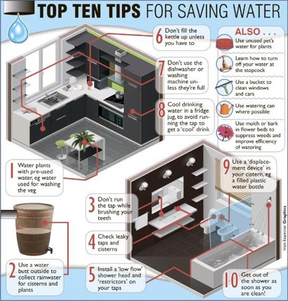 savingwaterimage